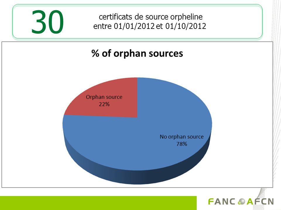 certificats de source orpheline entre 01/01/2012 et 01/10/2012 30