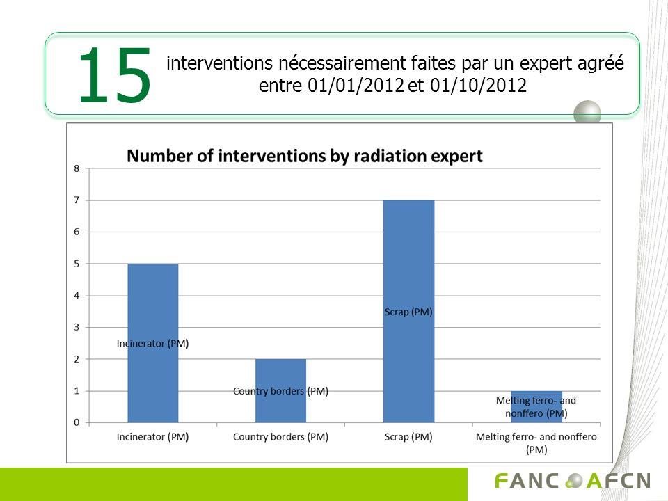 interventions nécessairement faites par un expert agréé entre 01/01/2012 et 01/10/2012 15
