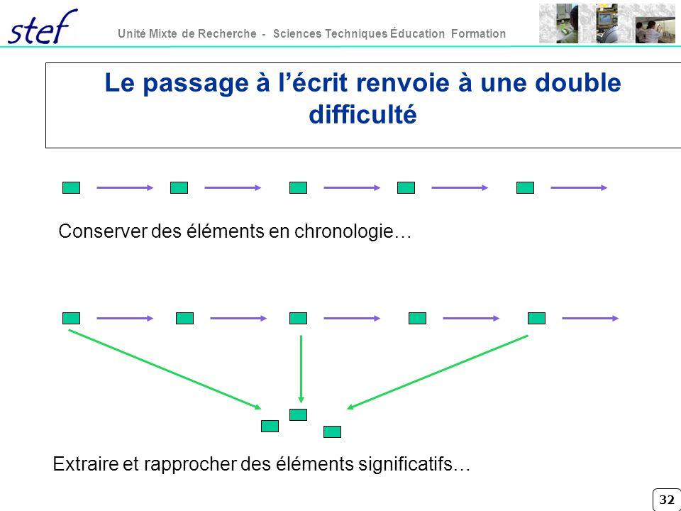 32 Unité Mixte de Recherche - Sciences Techniques Éducation Formation Le passage à lécrit renvoie à une double difficulté Conserver des éléments en ch