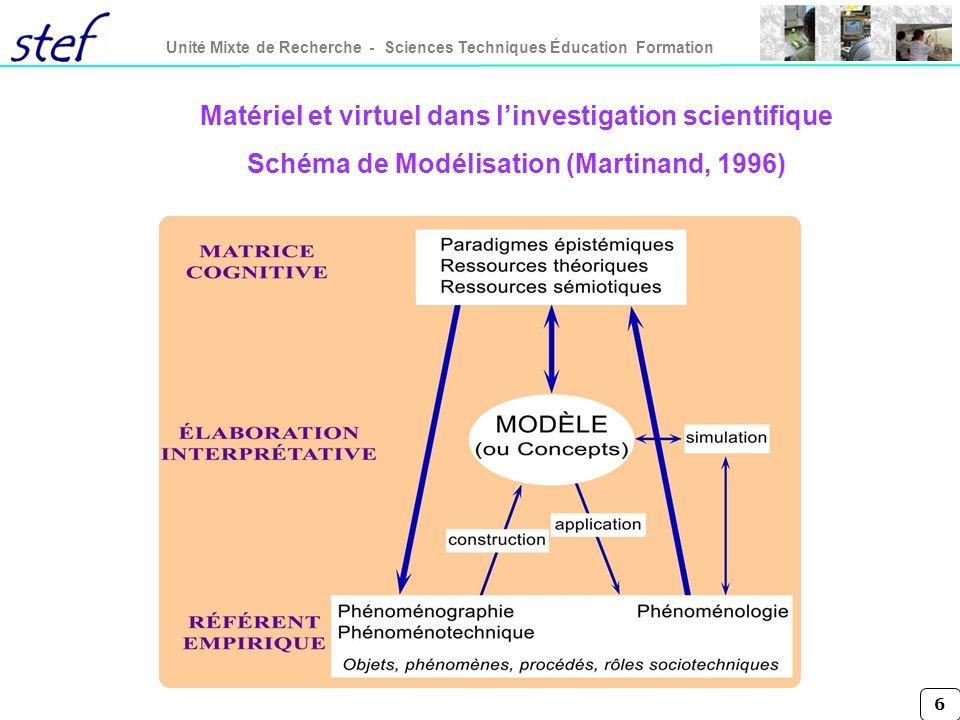 6 Matériel et virtuel dans linvestigation scientifique Schéma de Modélisation (Martinand, 1996)