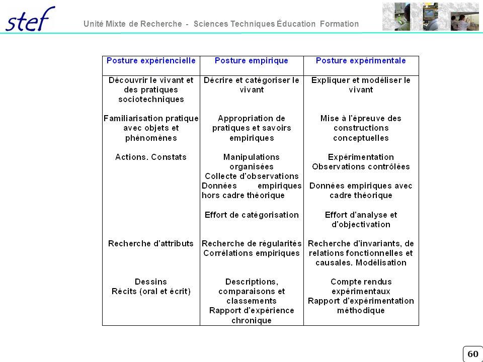 60 Unité Mixte de Recherche - Sciences Techniques Éducation Formation
