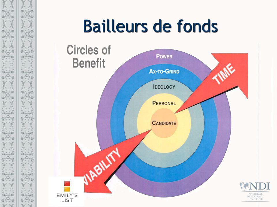 Bailleurs de fonds
