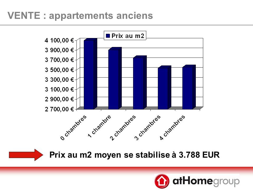 VENTE : appartements anciens - 1.056 EUR par rapport au pic de mars 2008