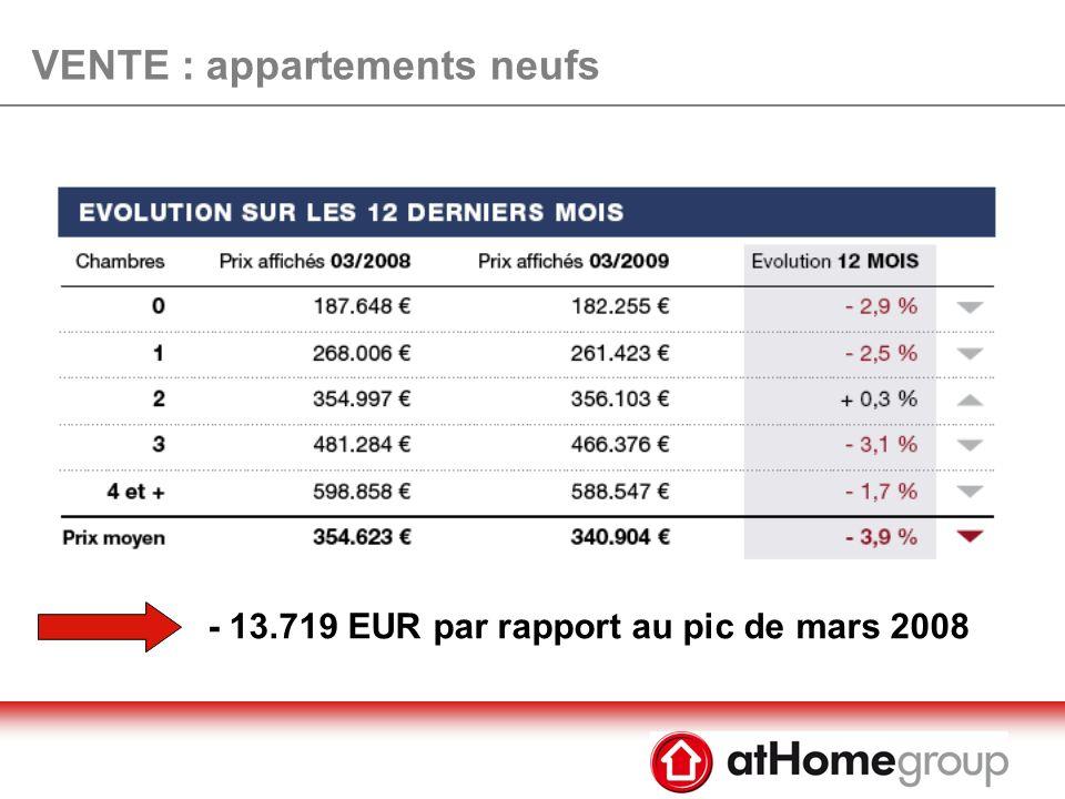 VENTE : appartements anciens Prix au m2 moyen se stabilise à 3.788 EUR