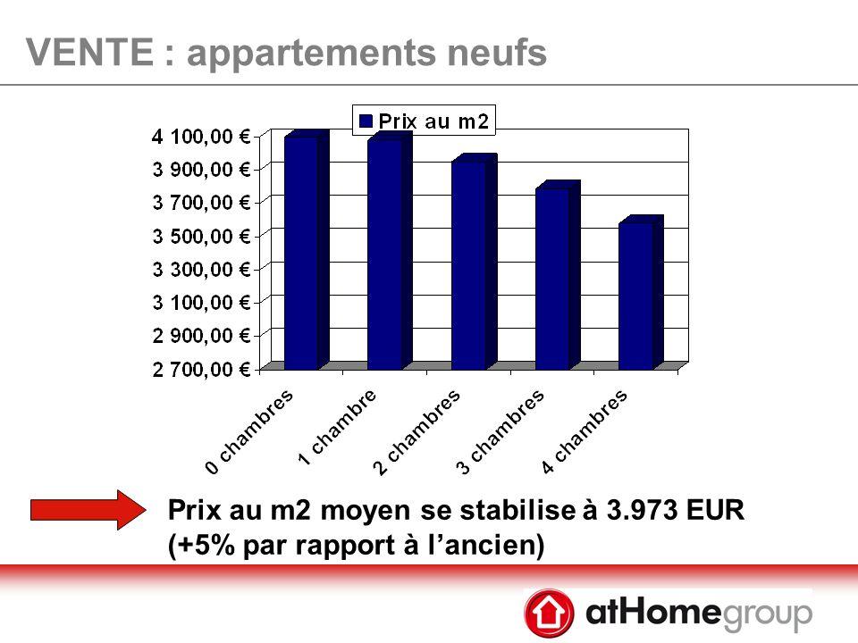 VENTE : appartements neufs - 13.719 EUR par rapport au pic de mars 2008