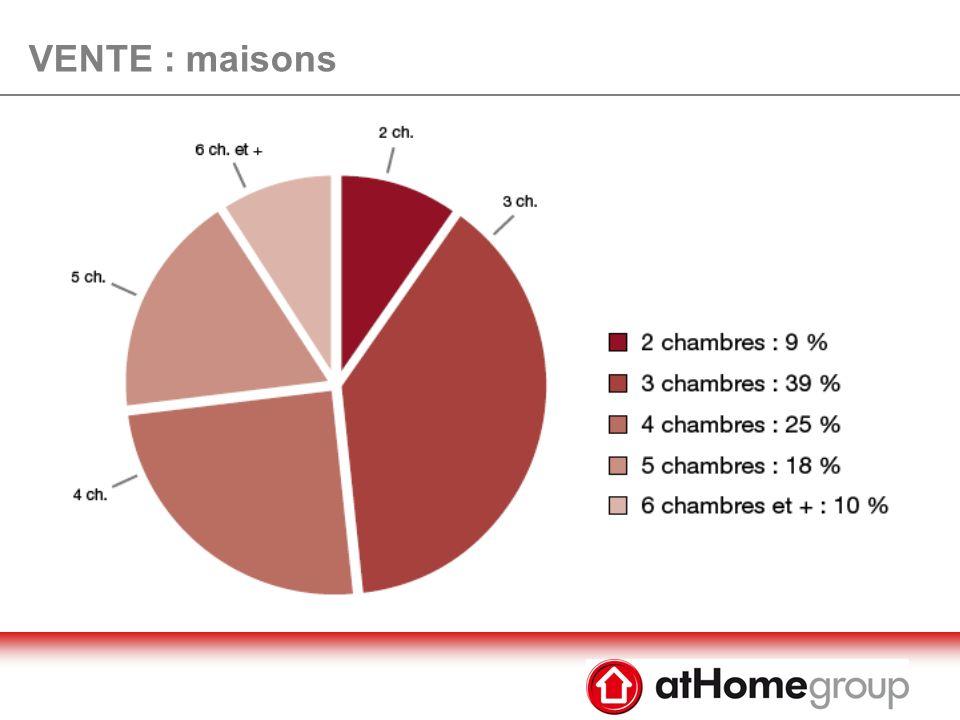 VENTE : appartements neufs Prix au m2 moyen se stabilise à 3.973 EUR (+5% par rapport à lancien)