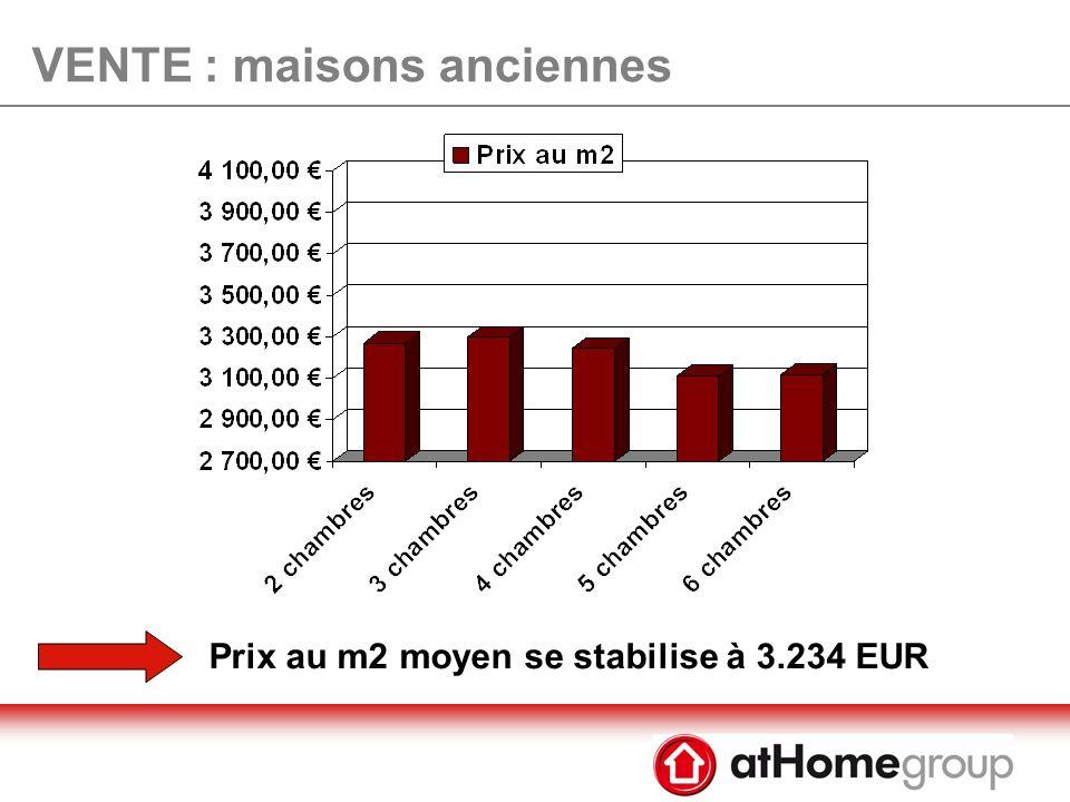 VENTE : maisons neuves La révision de loffre nimplique pas un changement du prix au m³