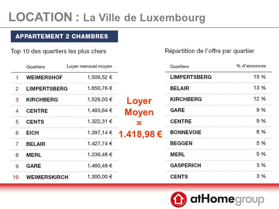 LOCATION : La Ville de Luxembourg Loyer Moyen = 1.089,24