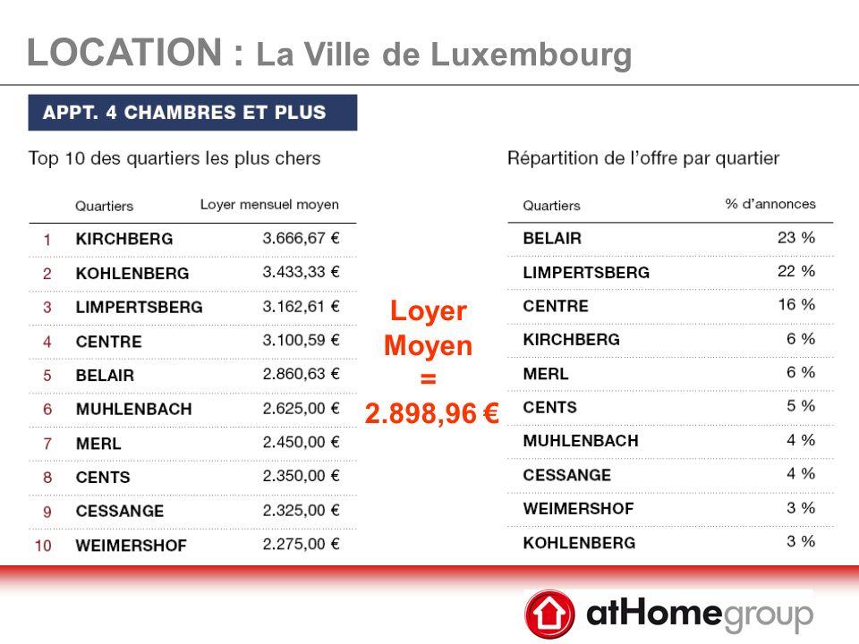 LOCATION : La Ville de Luxembourg Loyer Moyen = 1.899,48