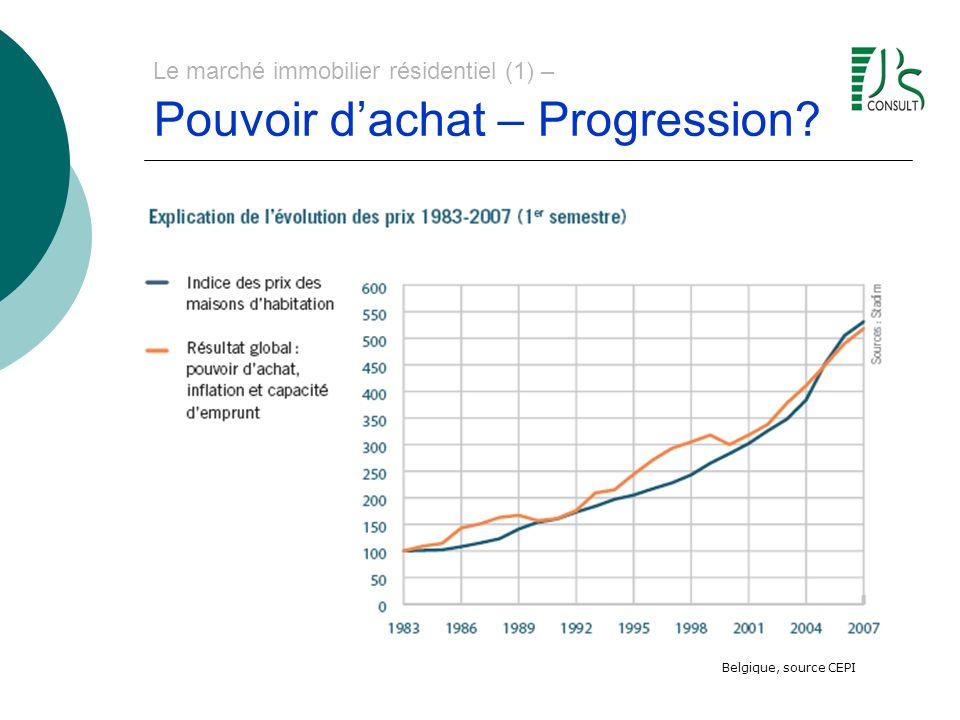 Le marché immobilier résidentiel (1) – Pouvoir dachat – Progression? Belgique, source CEPI
