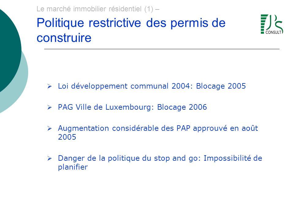 Le marché immobilier résidentiel (1) – Politique restrictive des permis de construire Loi développement communal 2004: Blocage 2005 PAG Ville de Luxem