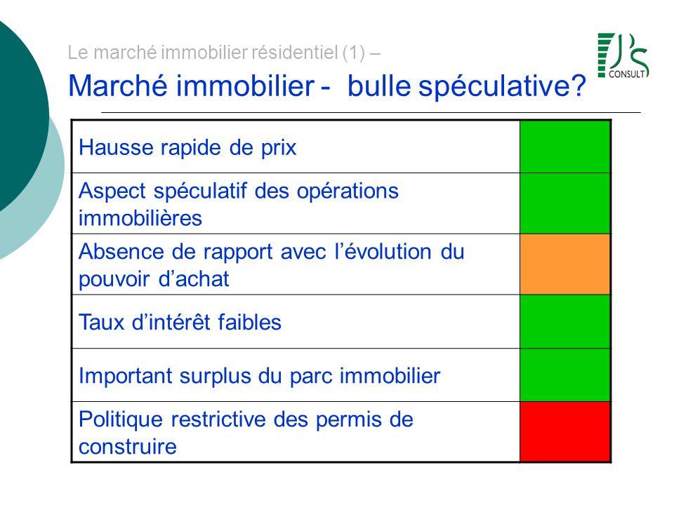 Le marché immobilier résidentiel (1) – Marché immobilier - bulle spéculative? Hausse rapide de prix Aspect spéculatif des opérations immobilières Abse