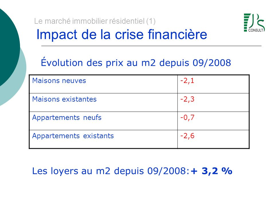 Le marché immobilier résidentiel (1) Impact de la crise financière Maisons neuves-2,1 Maisons existantes-2,3 Appartements neufs-0,7 Appartements existants-2,6 Évolution des prix au m2 depuis 09/2008 Les loyers au m2 depuis 09/2008:+ 3,2 %