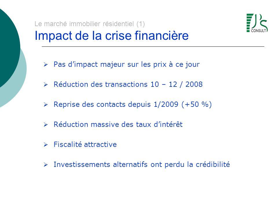 Le marché immobilier résidentiel (1) Impact de la crise financière Pas dimpact majeur sur les prix à ce jour Réduction des transactions 10 – 12 / 2008