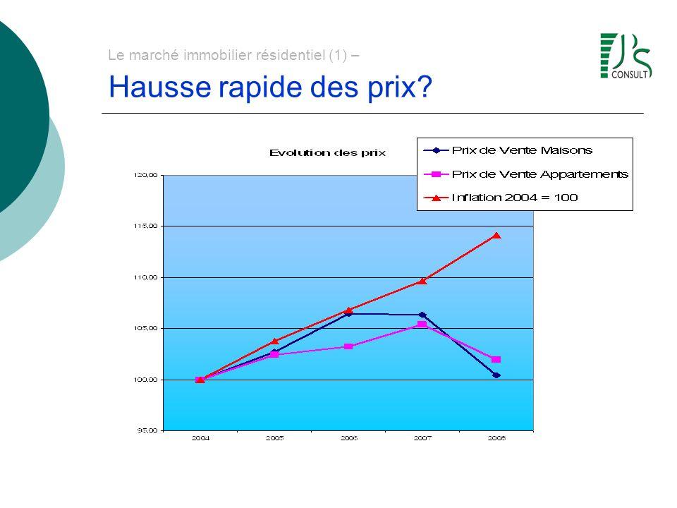 Le marché immobilier résidentiel (1) – Hausse rapide des prix?