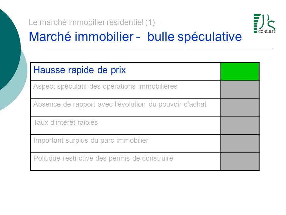 Le marché immobilier résidentiel (1) – Marché immobilier - bulle spéculative Hausse rapide de prix Aspect spéculatif des opérations immobilières Absen
