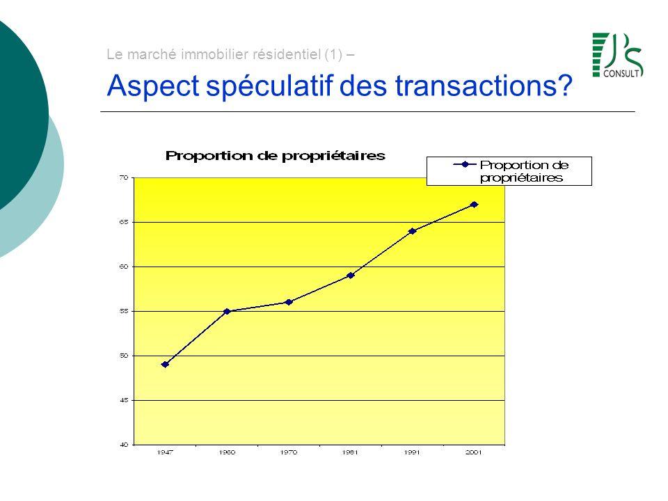 Le marché immobilier résidentiel (1) – Aspect spéculatif des transactions