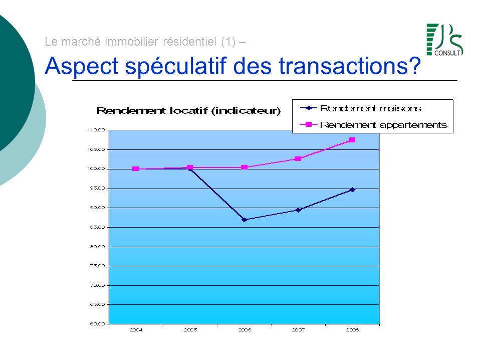 Le marché immobilier résidentiel (1) – Marché immobilier - bulle spéculative.