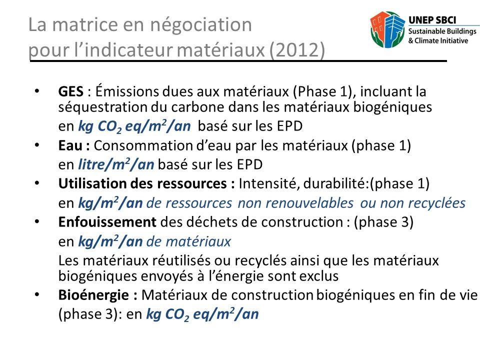 La matrice en négociation pour lindicateur matériaux (2012) GES : Émissions dues aux matériaux (Phase 1), incluant la séquestration du carbone dans le