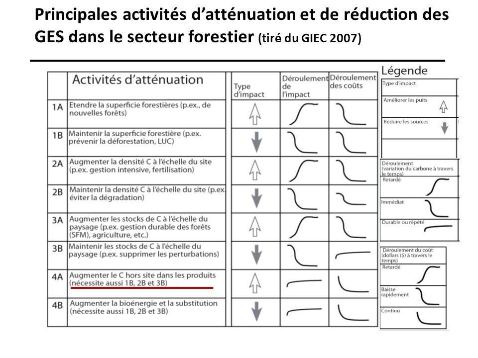 Principales activités datténuation et de réduction des GES dans le secteur forestier (tiré du GIEC 2007)