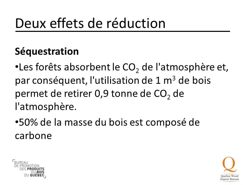 Deux effets de réduction Séquestration Les forêts absorbent le CO 2 de l'atmosphère et, par conséquent, l'utilisation de 1 m 3 de bois permet de retir