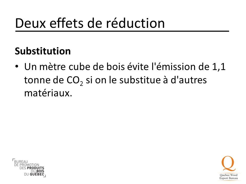 Deux effets de réduction Substitution Un mètre cube de bois évite l'émission de 1,1 tonne de CO 2 si on le substitue à d'autres matériaux.