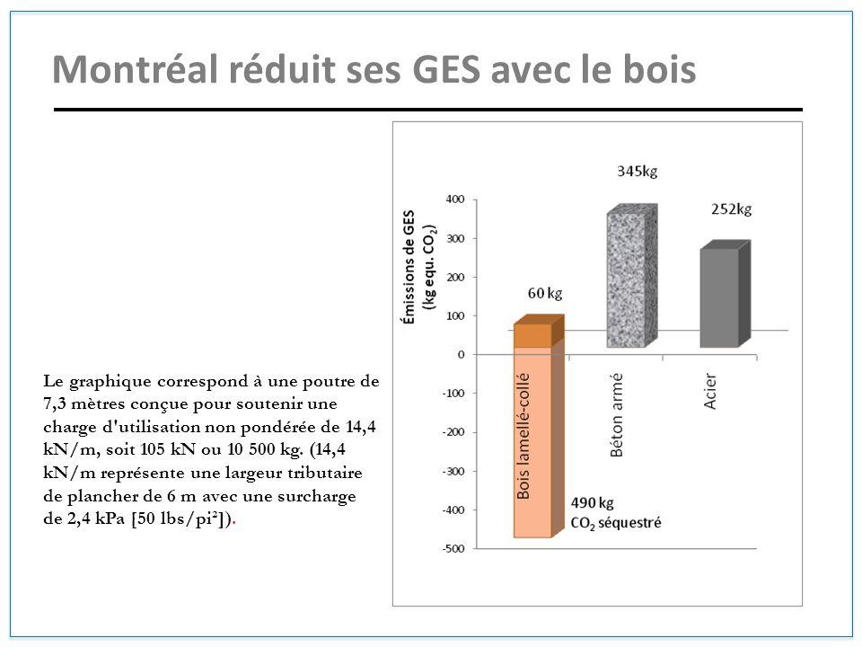 Montréal réduit ses GES avec le bois Le graphique correspond à une poutre de 7,3 mètres conçue pour soutenir une charge d'utilisation non pondérée de