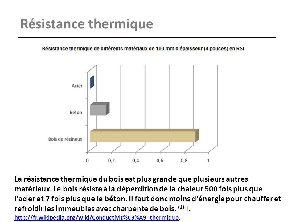 Résistance thermique La résistance thermique du bois est plus grande que plusieurs autres matériaux. Le bois résiste à la déperdition de la chaleur 50