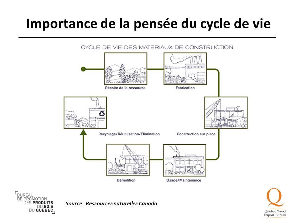 Source : Ressources naturelles Canada Importance de la pensée du cycle de vie