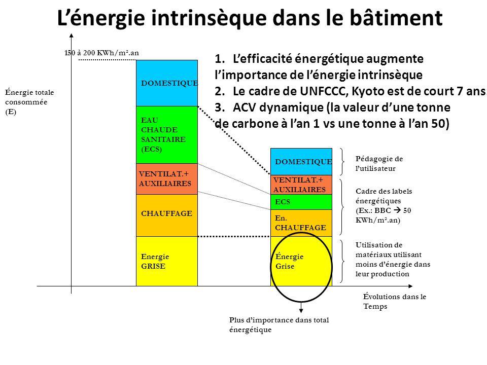 Évolutions dans le Temps Énergie totale consommée (E) Energie GRISE CHAUFFAGE Énergie Grise En. CHAUFFAGE EAU CHAUDE SANITAIRE (ECS) ECS DOMESTIQUE Ca