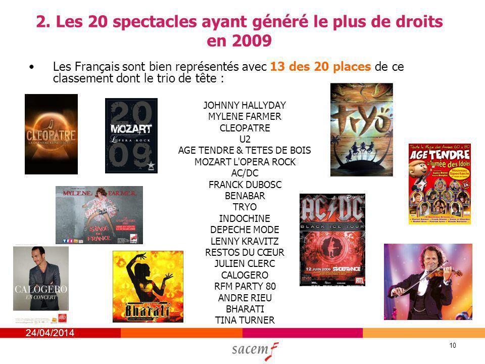 24/04/2014 10 2. Les 20 spectacles ayant généré le plus de droits en 2009 Les Français sont bien représentés avec 13 des 20 places de ce classement do