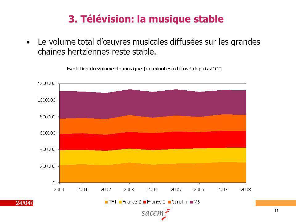 24/04/2014 11 3. Télévision: la musique stable Le volume total dœuvres musicales diffusées sur les grandes chaînes hertziennes reste stable.