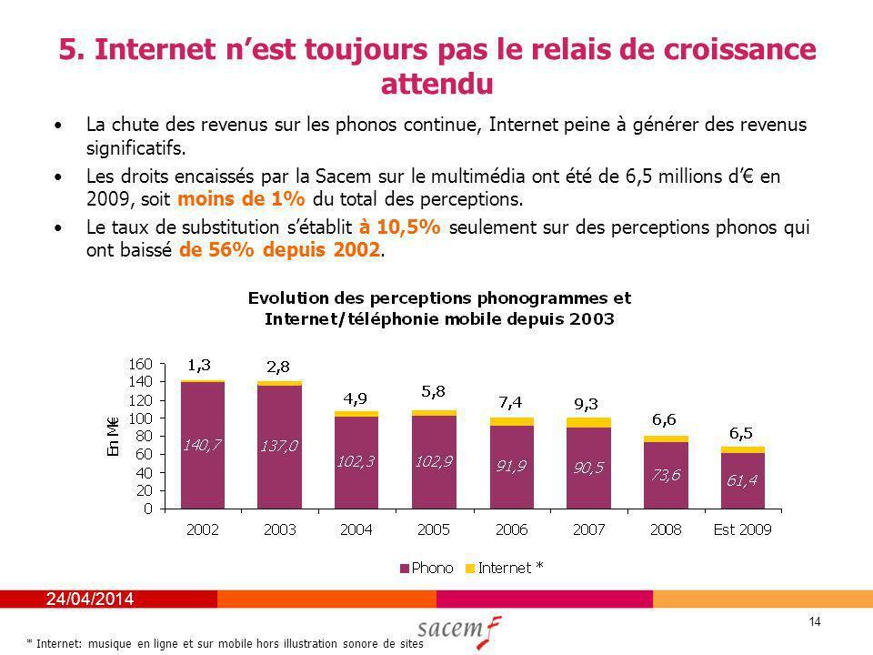 24/04/2014 14 5. Internet nest toujours pas le relais de croissance attendu La chute des revenus sur les phonos continue, Internet peine à générer des