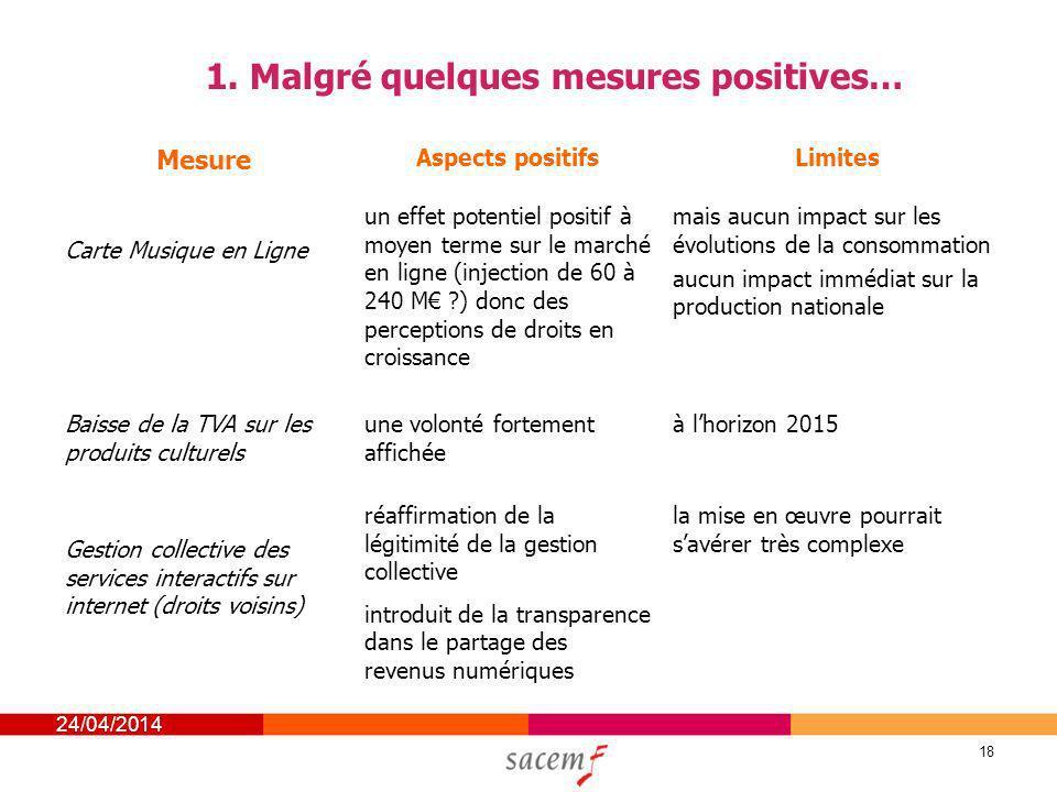 24/04/2014 18 1. Malgré quelques mesures positives… Mesure Aspects positifsLimites Carte Musique en Ligne un effet potentiel positif à moyen terme sur