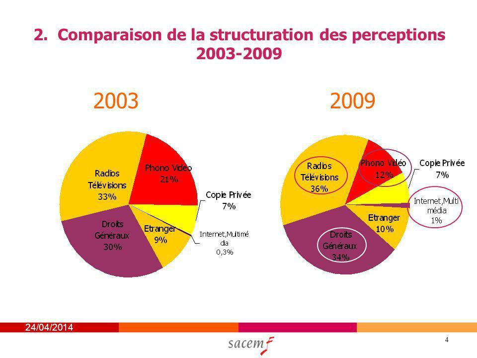24/04/2014 4 2. Comparaison de la structuration des perceptions 2003-2009 20032009