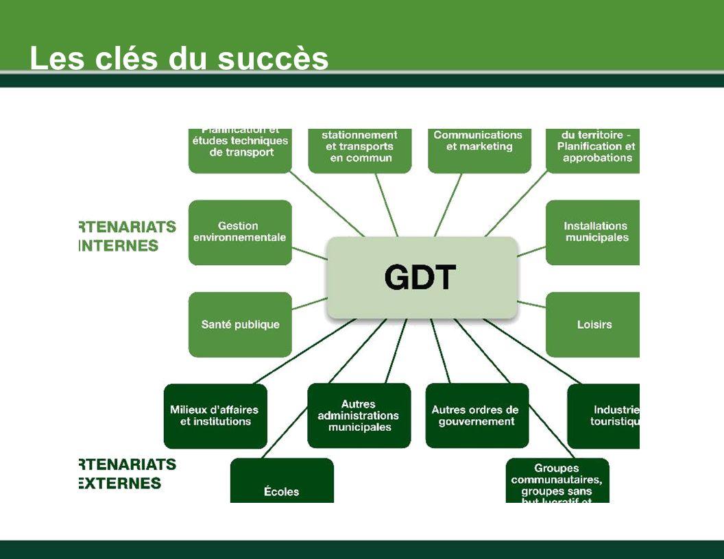 Engagement Planification Services Promotion Les clés du succès