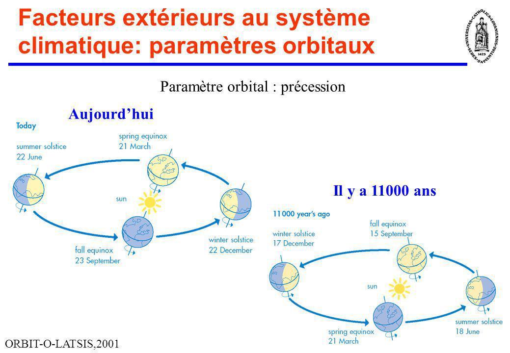 Facteurs extérieurs au système climatique: paramètres orbitaux Paramètre orbital : précession ORBIT-O-LATSIS,2001 Aujourdhui Il y a 11000 ans