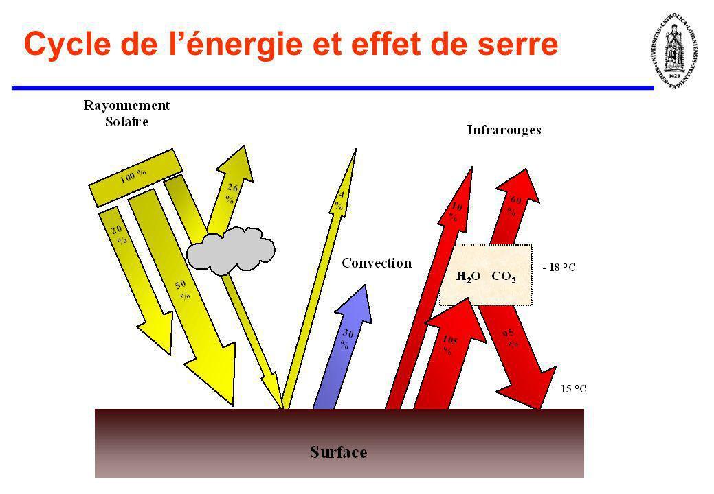 Cycle de lénergie et effet de serre