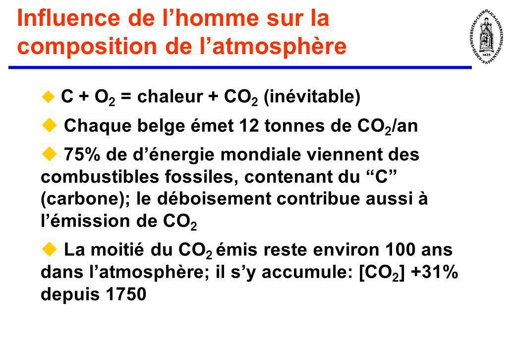 Influence de lhomme sur la composition de latmosphère C + O 2 = chaleur + CO 2 (inévitable) Chaque belge émet 12 tonnes de CO 2 /an 75% de dénergie mo