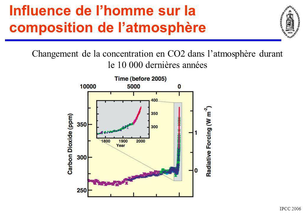 Influence de lhomme sur la composition de latmosphère IPCC 2006 Changement de la concentration en CO2 dans latmosphère durant le 10 000 dernières anné