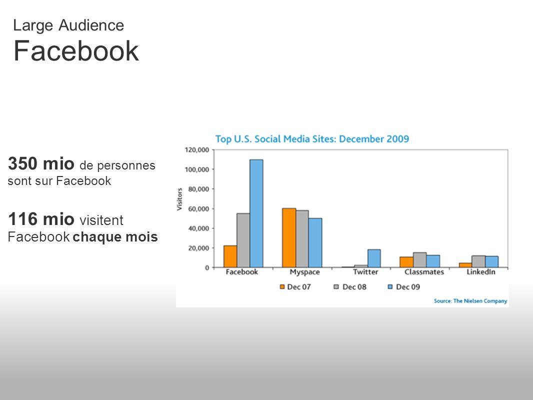 Plus de 5h par mois sont passées sur les sites des Medias Sociaux Large Audience Ensemble des médias sociaux 307 Millions de visiteurs pour le mois de Decembre 2009