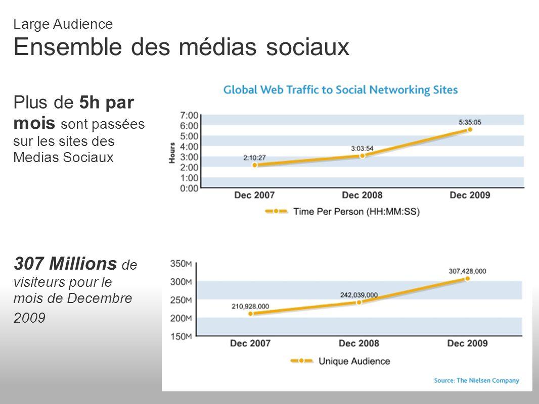 Large Audience En Suisse 2 millions de visiteurs par mois Une moyenne de 3 h par personne et par mois Source: The Nielsen Company