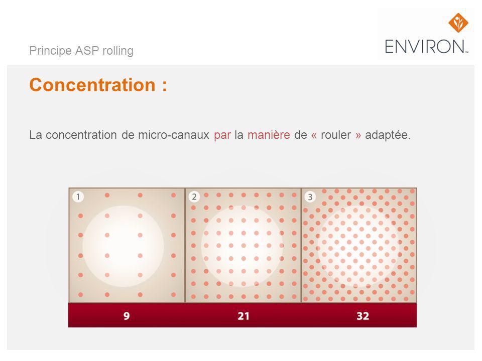 Principe ASP rolling Concentration : La concentration de micro-canaux par la manière de « rouler » adaptée.