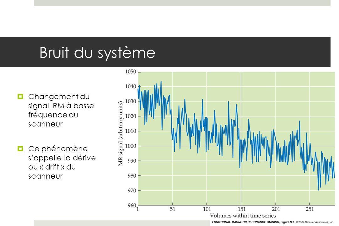 Bruit du système Changement du signal IRM à basse fréquence du scanneur Ce phénomène sappelle la dérive ou « drift » du scanneur