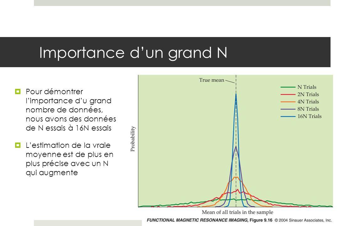 Importance dun grand N Pour démontrer limportance du grand nombre de données, nous avons des données de N essais à 16N essais Lestimation de la vraie moyenne est de plus en plus précise avec un N qui augmente