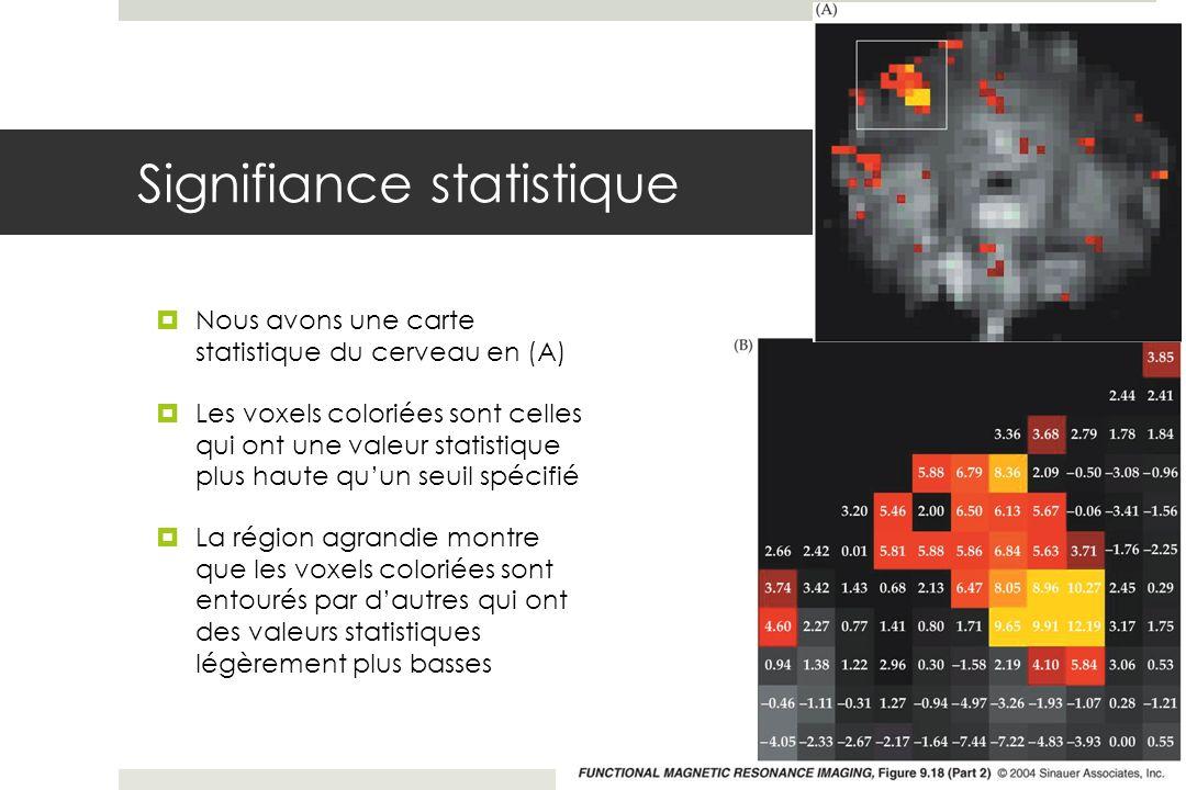 Signifiance statistique Nous avons une carte statistique du cerveau en (A) Les voxels coloriées sont celles qui ont une valeur statistique plus haute quun seuil spécifié La région agrandie montre que les voxels coloriées sont entourés par dautres qui ont des valeurs statistiques légèrement plus basses