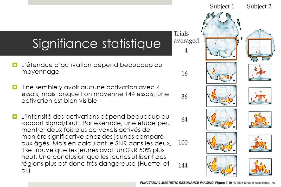 Signifiance statistique Létendue dactivation dépend beaucoup du moyennage Il ne semble y avoir aucune activation avec 4 essais, mais lorsque lon moyenne 144 essais, une activation est bien visible Lintensité des activations dépend beaucoup du rapport signal/bruit.