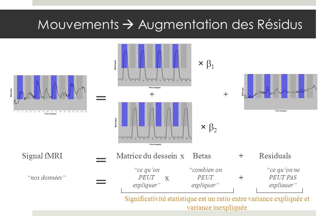 Signal fMRI × 1 × 2 = ResidualsMatrice du dessein ++ ce quon PEUT expliquer ce quon ne PEUT PAS expliauer = + Betasx combien on PEUT expliquer nos données = +x Significativité statistique est un ratio entre variance expliquée et variance inexpliquée Mouvements Augmentation des Résidus