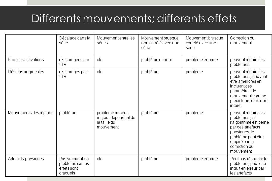 Décalage dans la série Mouvement entre les séries Mouvement brusque non corrélé avec une série Mouvement brusque corrélé avec une série Correction du mouvement Fausses activationsok, corrigées par LTR okproblème mineurproblème énormepeuvent réduire les problèmes Résidus augmentésok, corrigés par LTR okproblème peuvent réduire les problèmes ; peuvent être améliorés en incluant des paramètres de mouvement comme prédicteurs dun non- intérêt Mouvements des régionsproblèmeproblème mineur- majeur dépendant de la taille du mouvement problème peuvent réduire les problèmes ; si lalgorithme est berné par des artefacts physiques, le problème peut être empiré par la correction du mouvement Artefacts physiquesPas vraiment un problème car les effets sont graduels okproblèmeproblème énormePeut pas résoudre le problème ; peut être induit en erreur par les artefacts Differents mouvements; differents effets