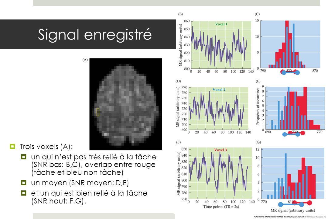 Signal enregistré Trois voxels (A): un qui nest pas très relié à la tâche (SNR bas: B,C), overlap entre rouge (tâche et bleu non tâche) un moyen (SNR moyen: D,E) et un qui est bien relié à la tâche (SNR haut: F,G).